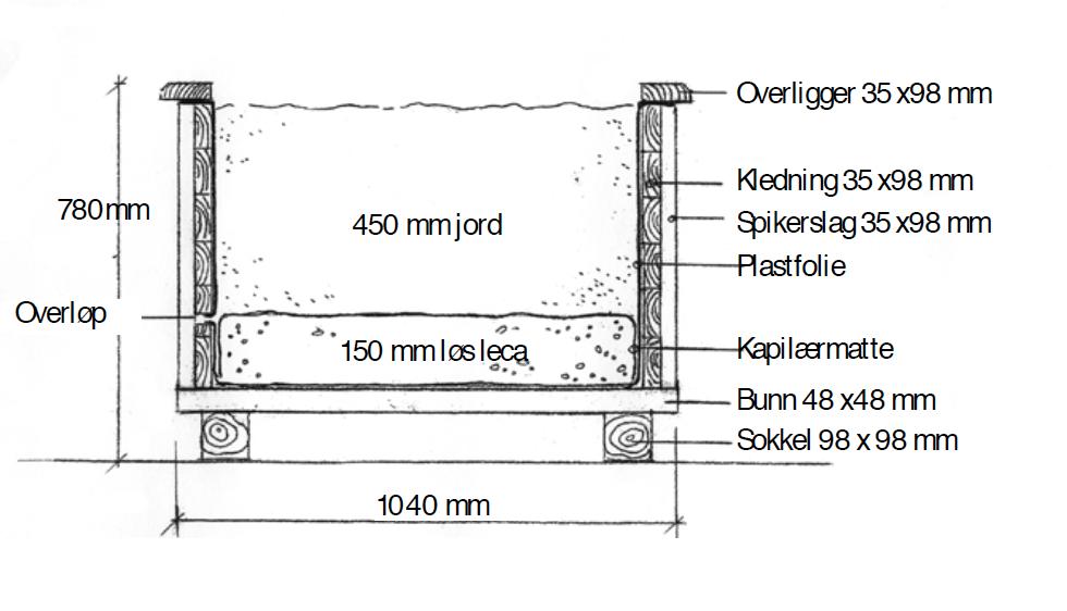 Selvvanningskasse, arbeidstegning med flere detaljer, materialer og mål.