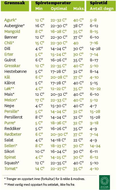 Tabell med spiretemperaturer for grønnsaker.